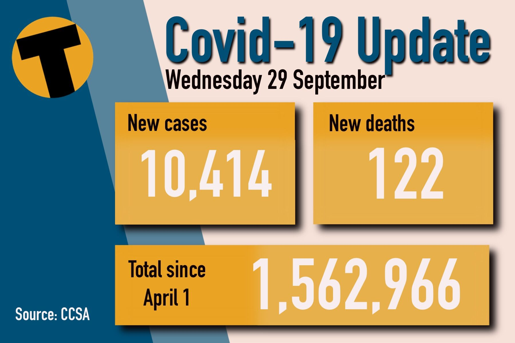 Wednesday Covid Update: 10,414 new cases and 122 deaths | News by Thaiger