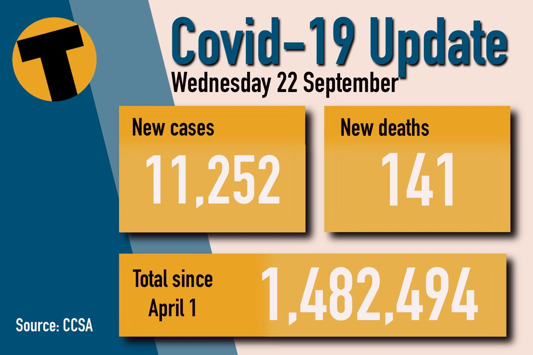 Wednesday Covid Update: 141 deaths and 11,252 new cases | News by Thaiger