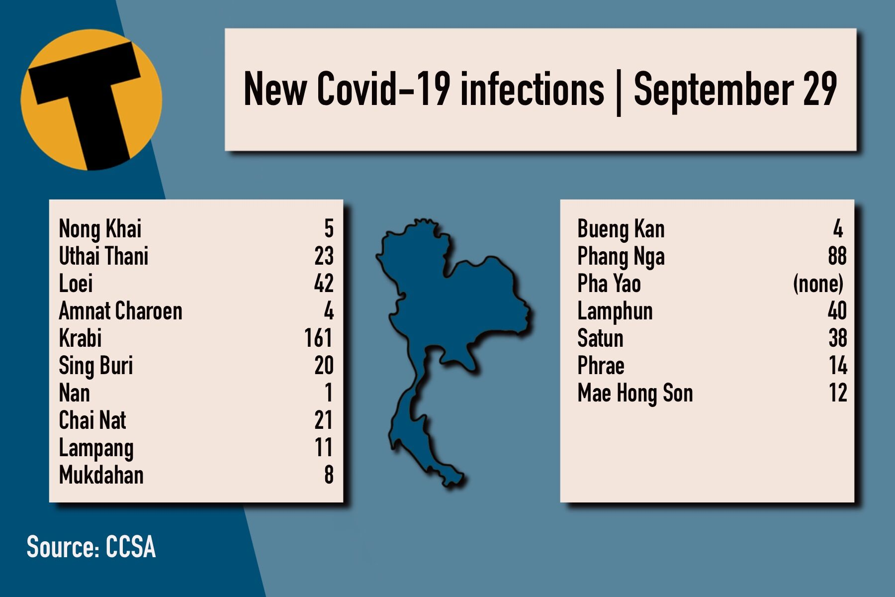 Wednesday Covid Update: 10,414 new cases; provincial totals | News by Thaiger