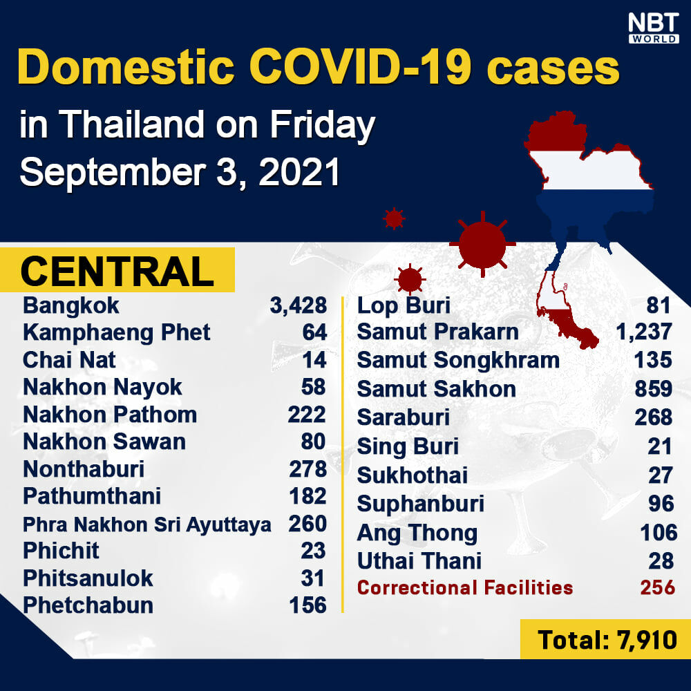 Friday Covid Update: Provincial totals; pregnant women urged to get vaccinated   News by Thaiger