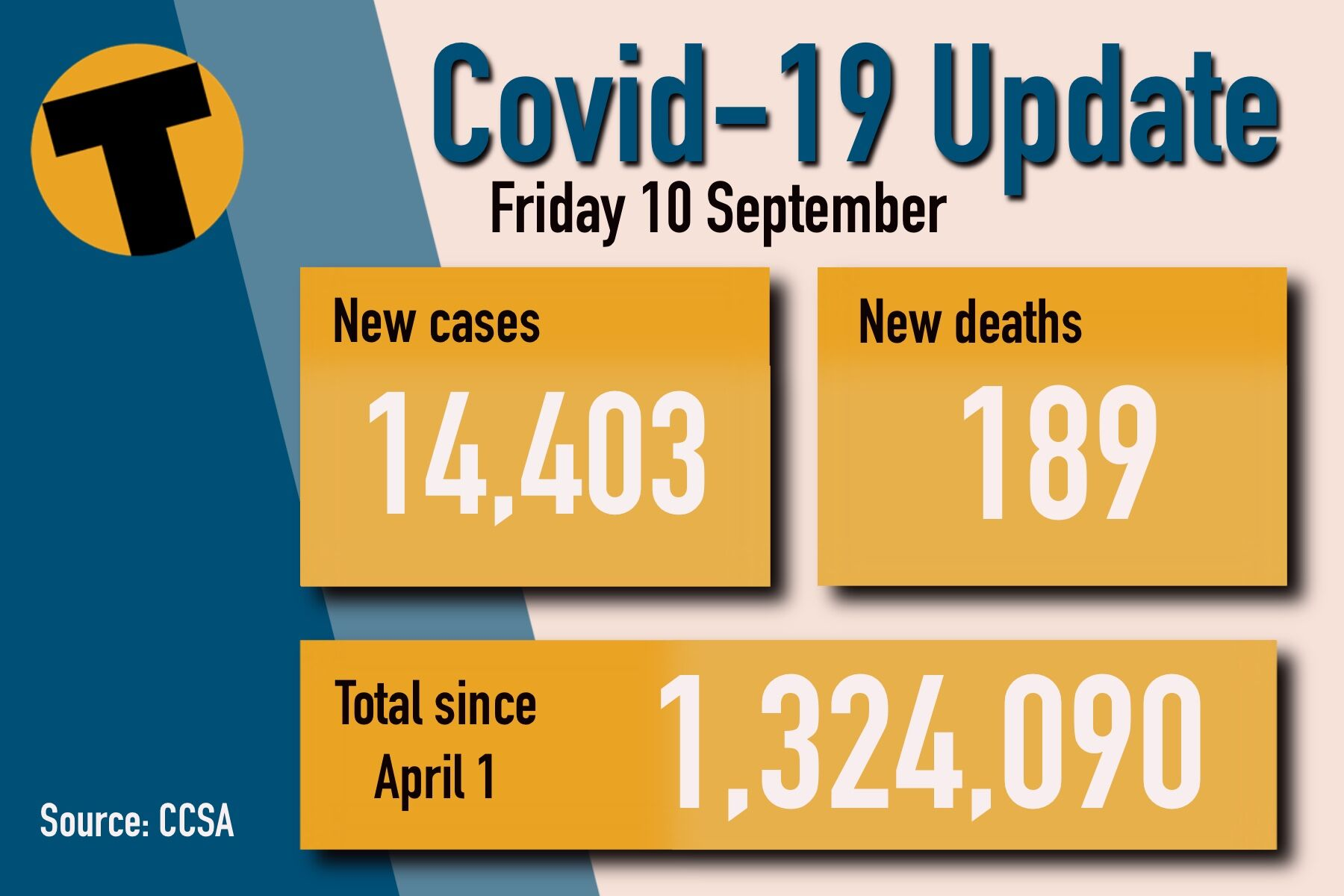 Friday Covid Update: 189 deaths and 14,403 new cases | News by Thaiger