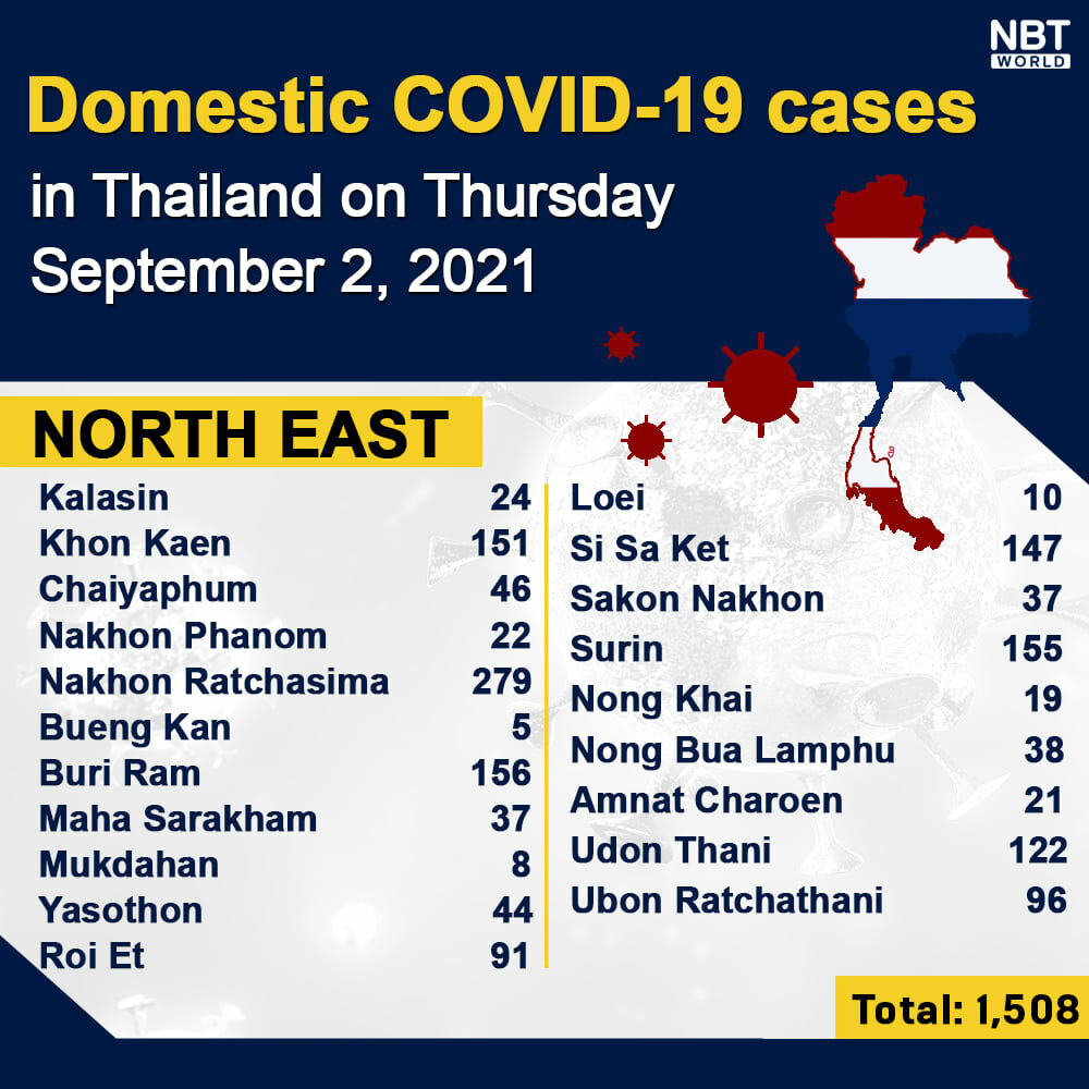 Thursday Covid Update: 14,956 new cases; provincial totals | News by Thaiger