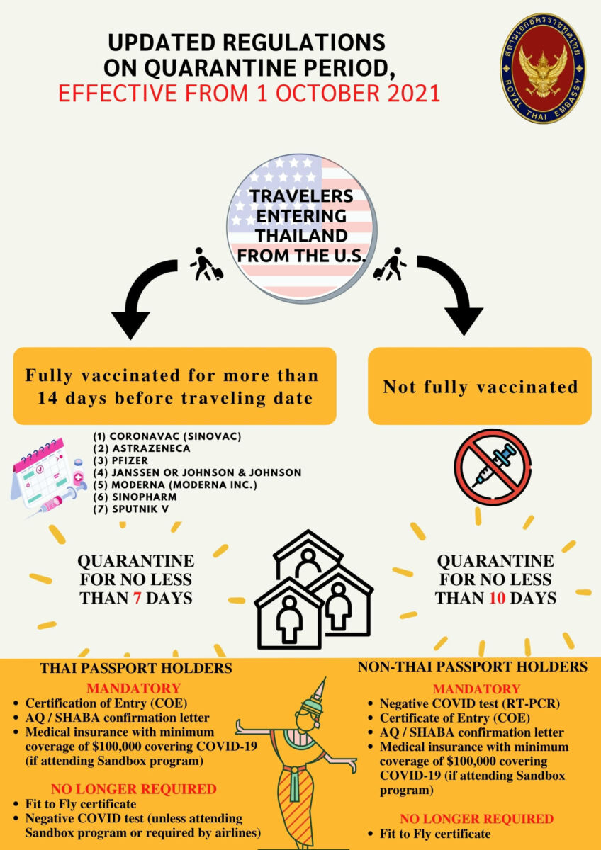 Updated regulations on Thailand's quarantine period for international arrivals | News by Thaiger