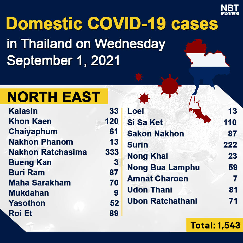 Wednesday Covid Update: 14,802 new cases; provincial totals | News by Thaiger