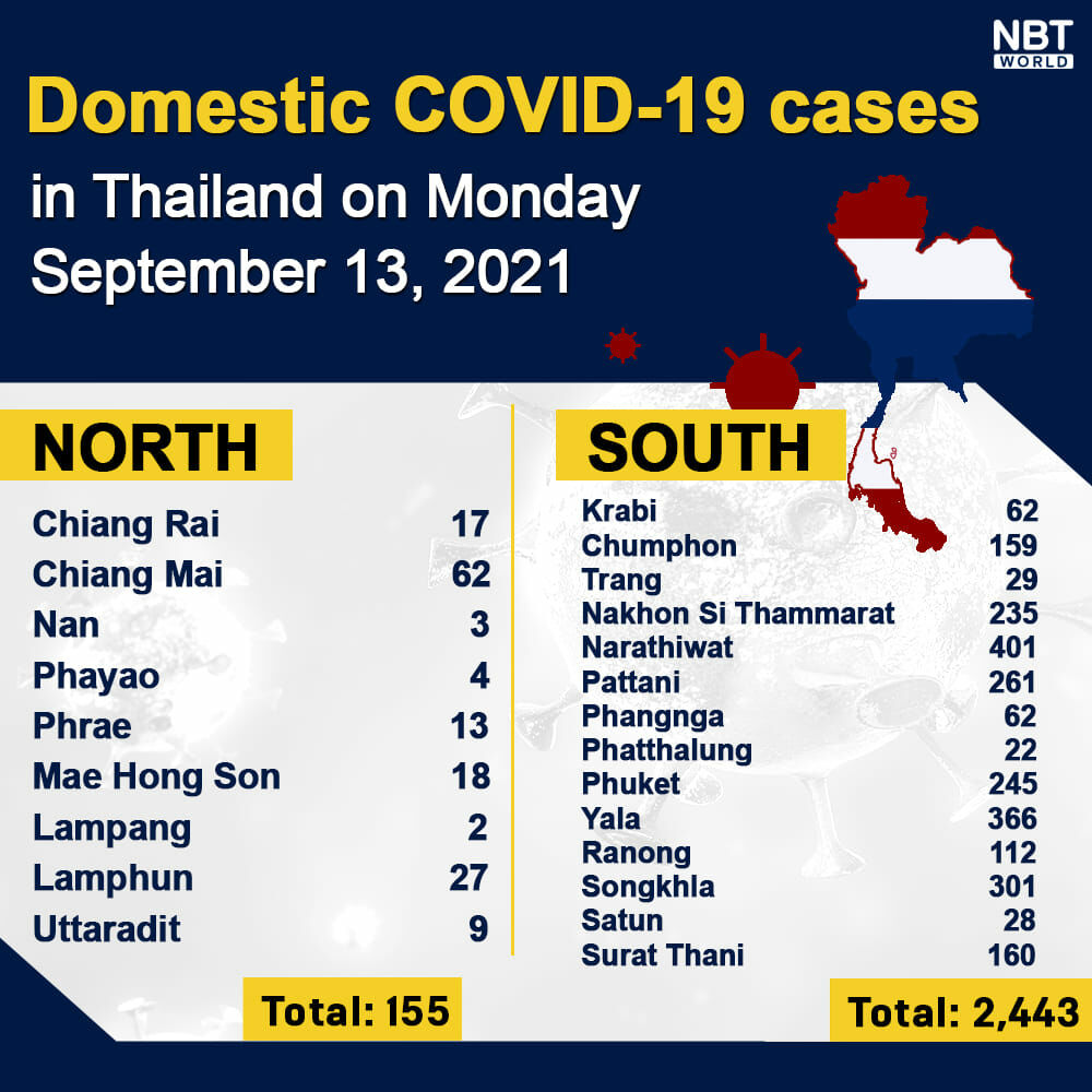Monday Covid Update: 12,583 new cases; provincial totals | News by Thaiger