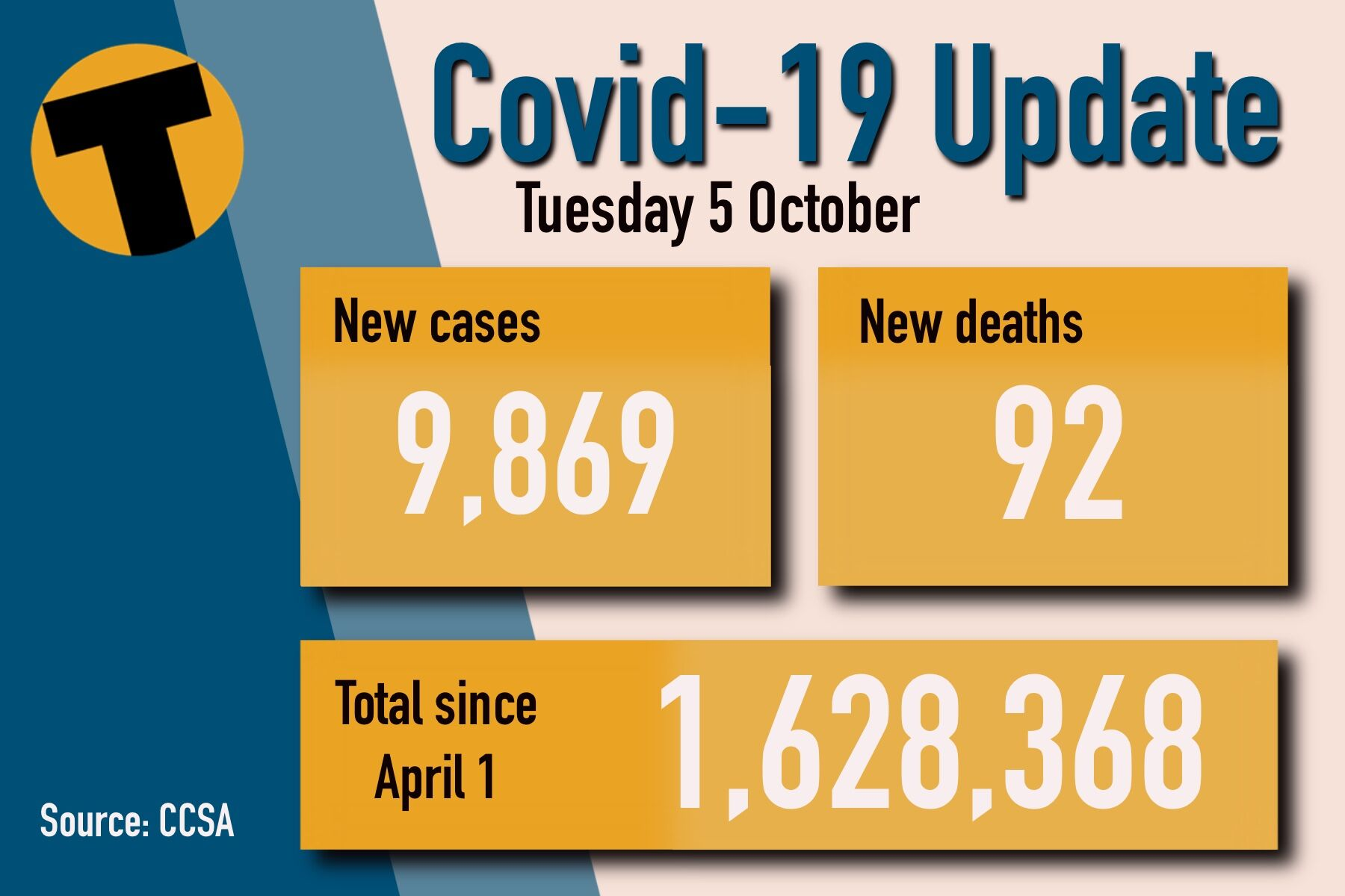 Tuesday Covid Update: 9,869 new cases and 92 deaths | News by Thaiger