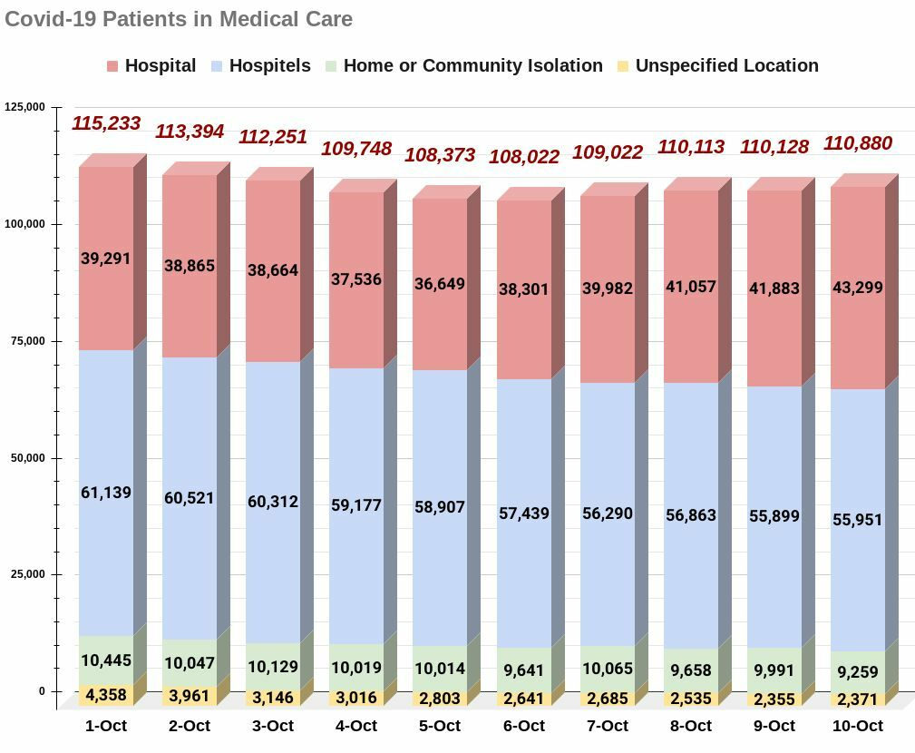 Sunday Covid-19 Update: 84 deaths, 10,817 new infections | News by Thaiger