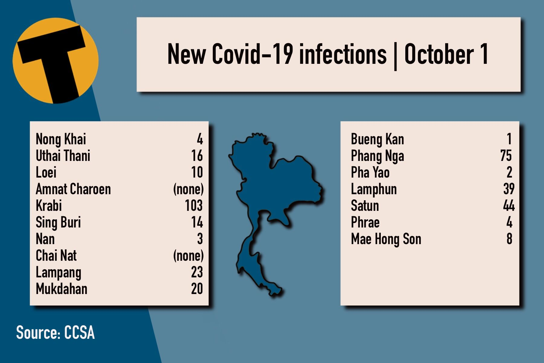 Friday Covid Update: 11,754 new cases; provincial totals | News by Thaiger