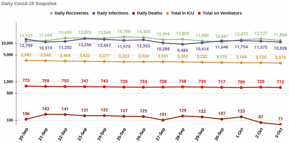 Sunday Covid-19: Deaths below 100 for the 2nd day, 10,814 infections | News by Thaiger