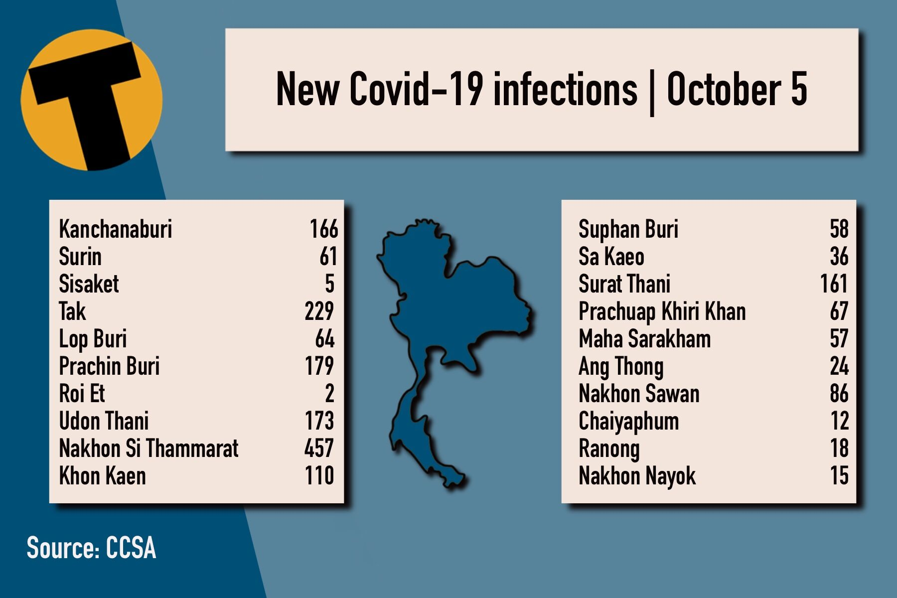 Tuesday Covid Update: 9,869 new cases; provincial totals | News by Thaiger