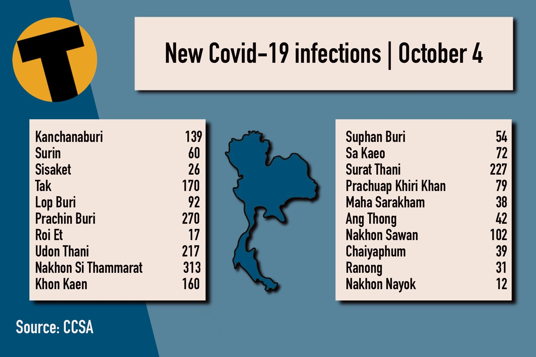 Monday Covid Update: 9,930 new cases; provincial totals   News by Thaiger