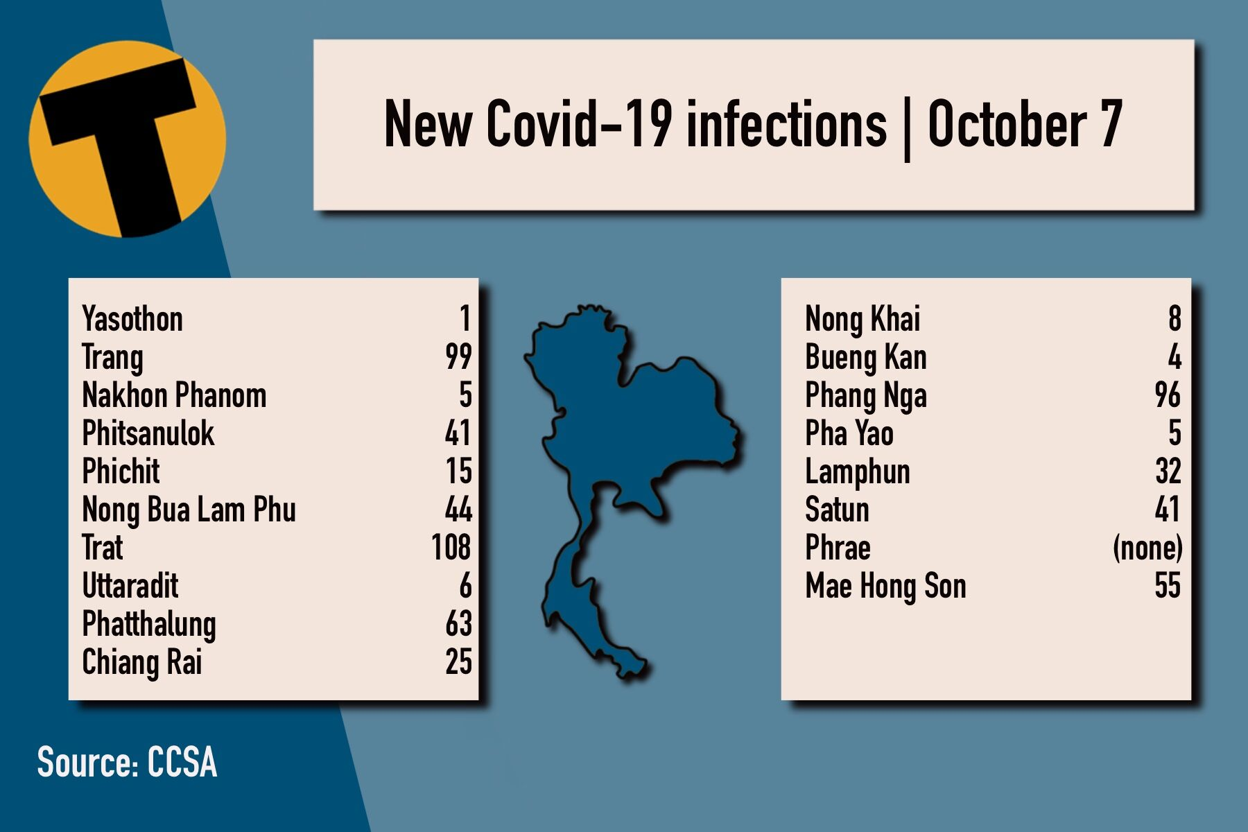Thursday Covid Update: 11,200 new cases; provincial totals   News by Thaiger