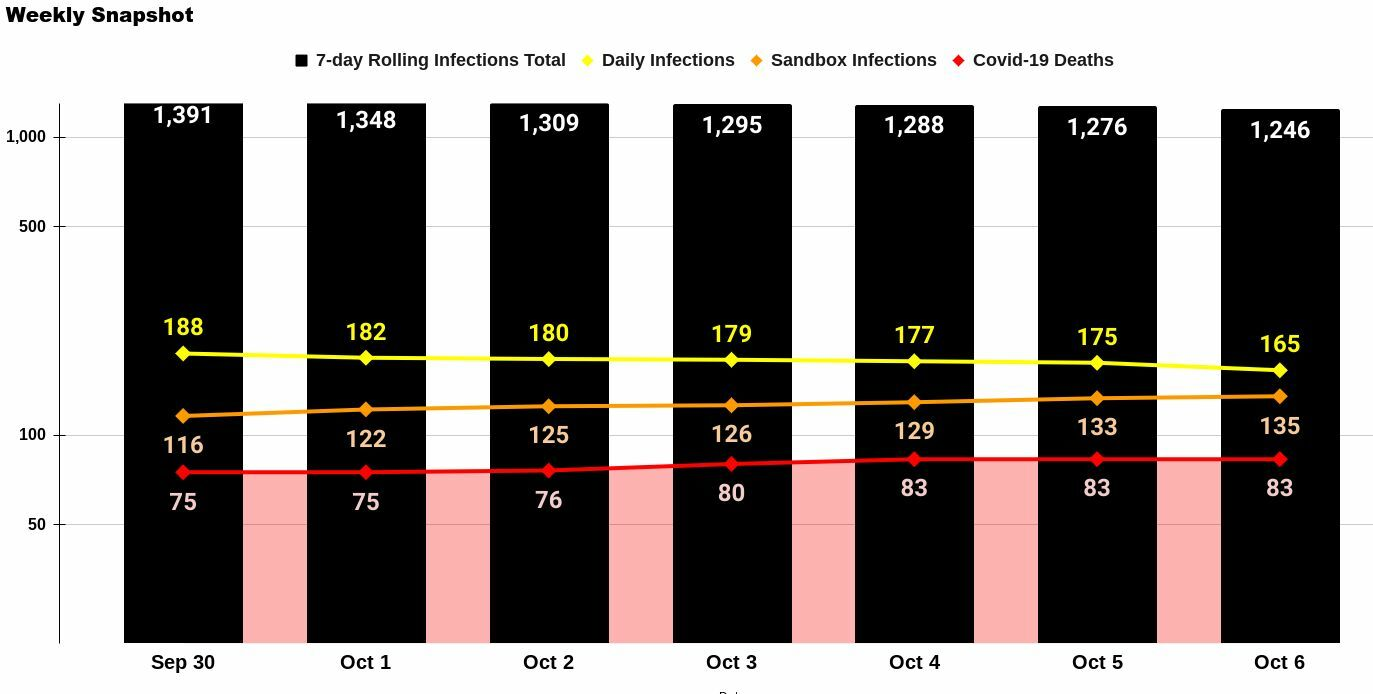 Weekly Phuket Covid-19 Update: Deaths and infections slowing | News by Thaiger