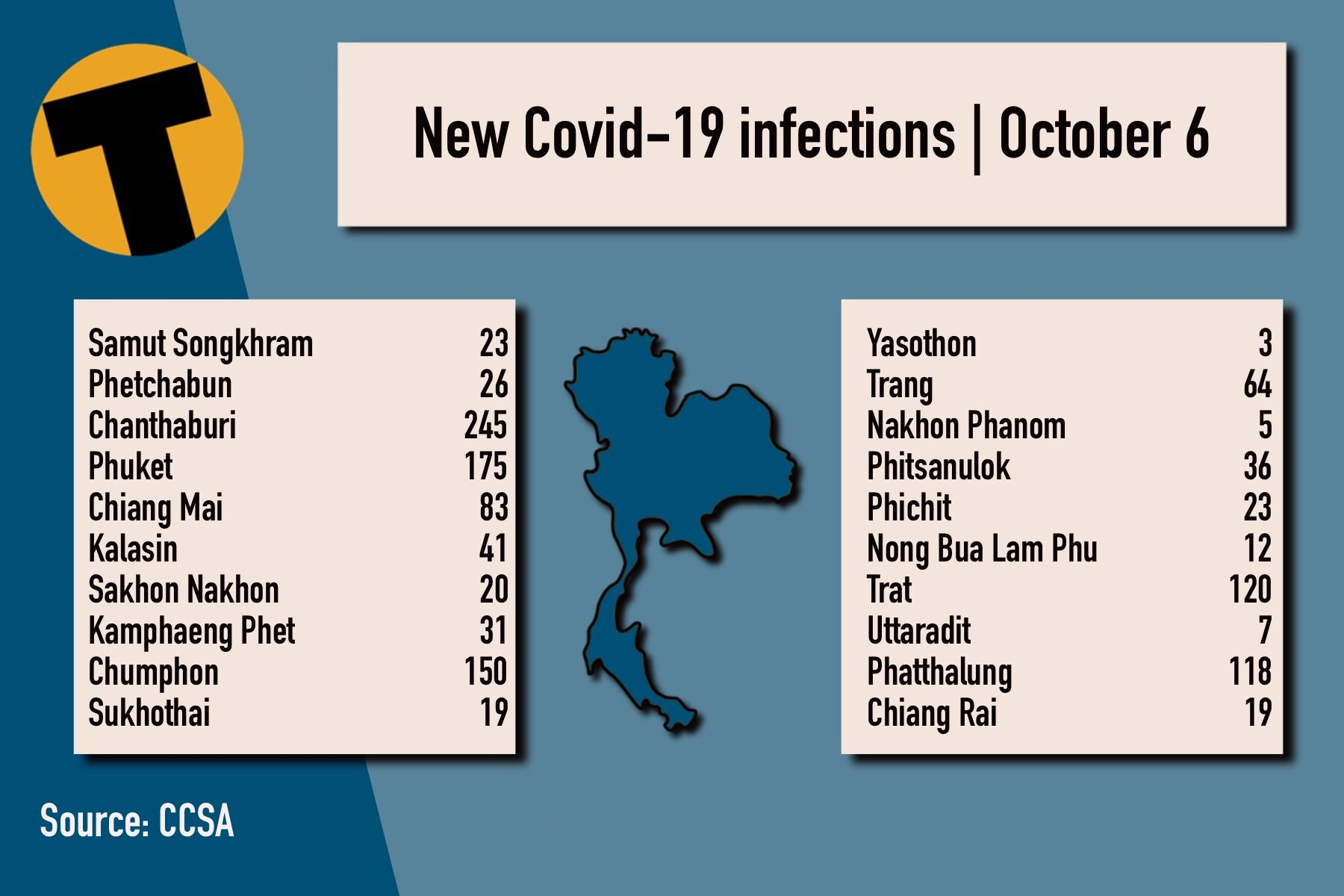 Wednesday Covid Update: 9,866 new cases; provincial totals   News by Thaiger