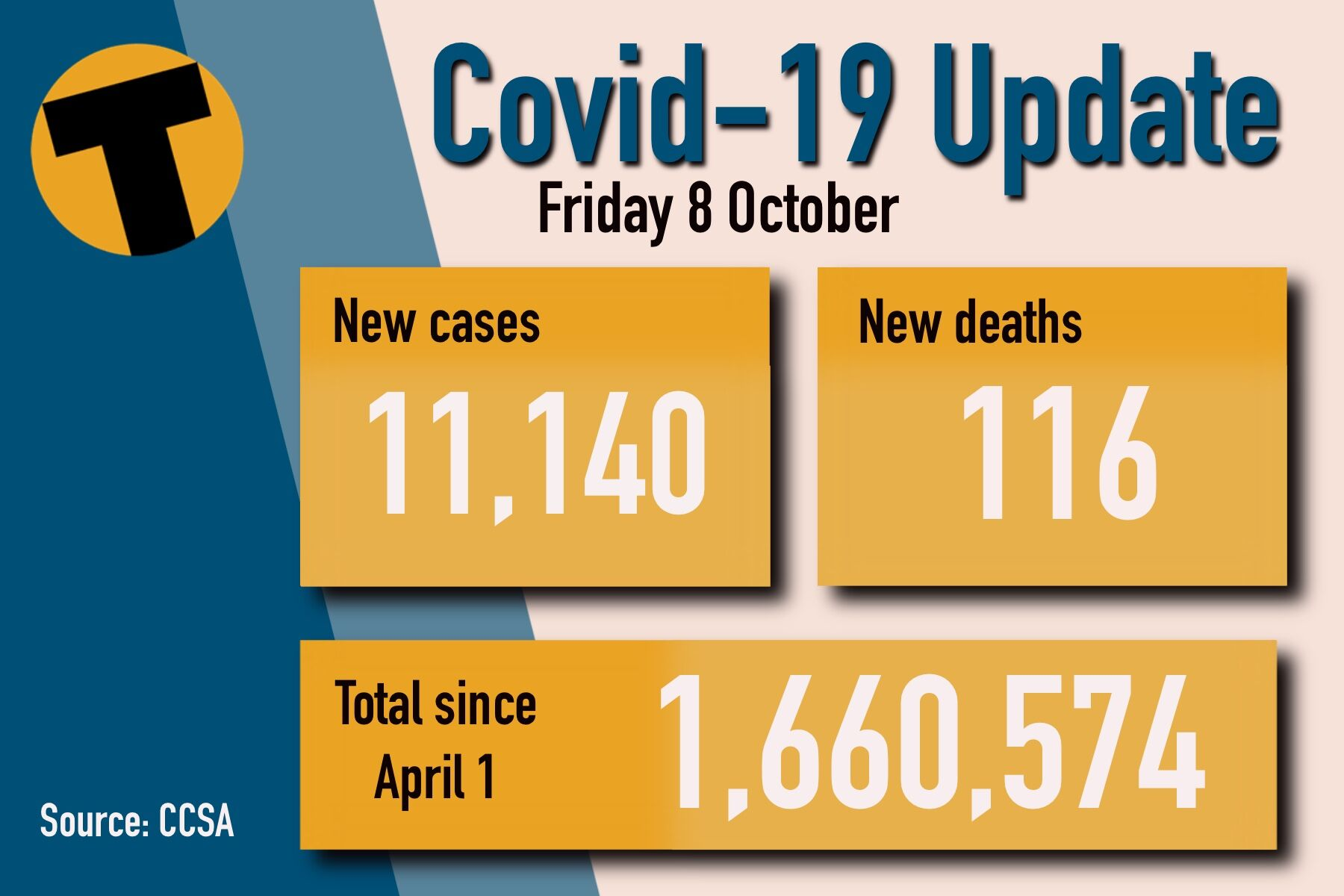 Friday Covid Update: 11,140 new cases and 116 deaths   News by Thaiger