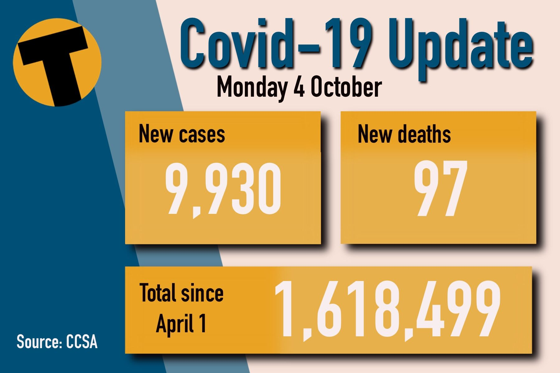 Monday Covid Update: 9,930 new cases and 97 deaths | News by Thaiger