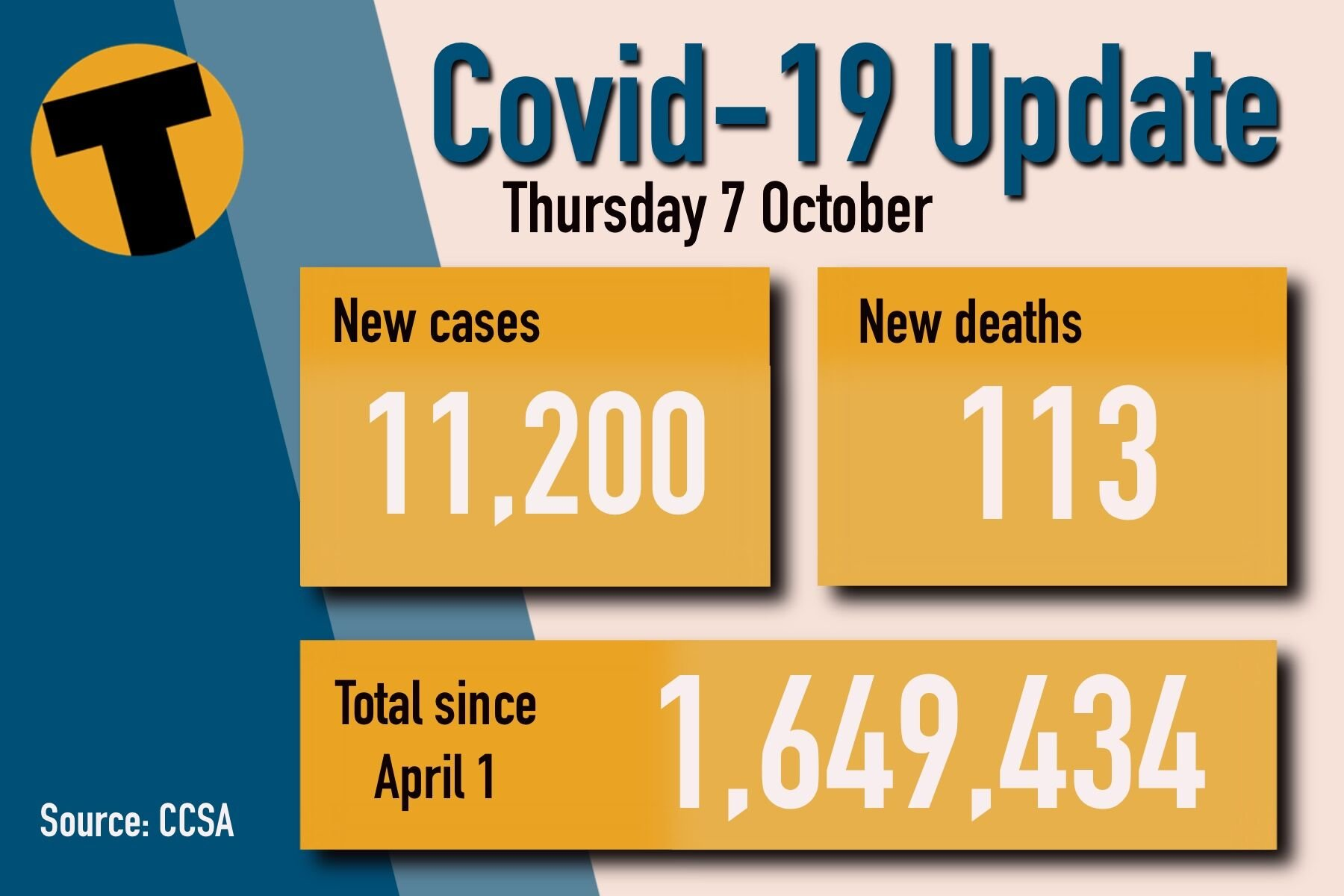 Thursday Covid Update: 11,200 new cases and 113 deaths | News by Thaiger