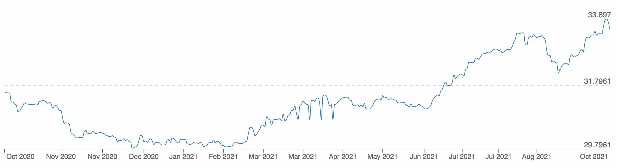 Thai baht to continue dropping against the USD   News by Thaiger